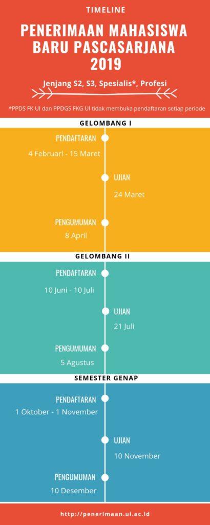 timeline simak ui s2 pasca sarjana universitas indonesia